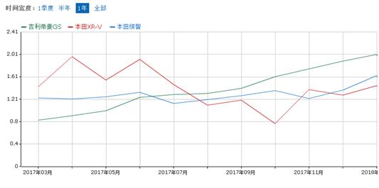 吉利3月销量突破12万 帝豪GS同比增长48%-图3