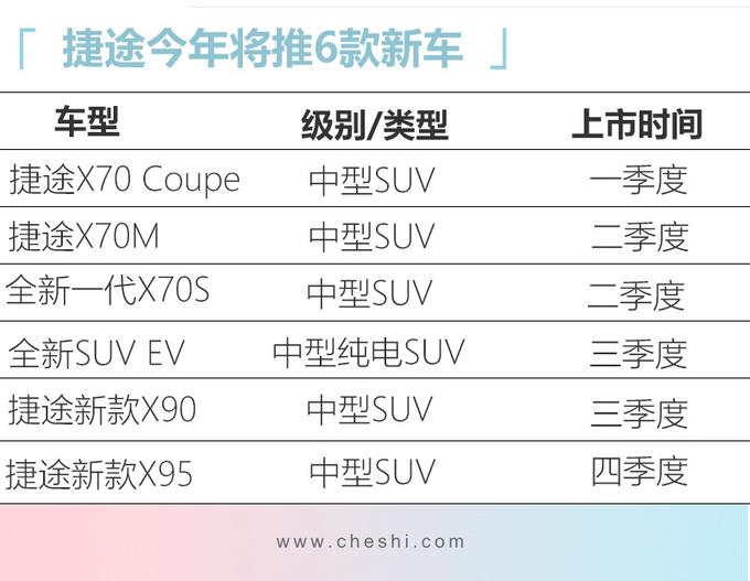 捷途今年推6款中型SUV 最便宜6.49万元就能买-图2