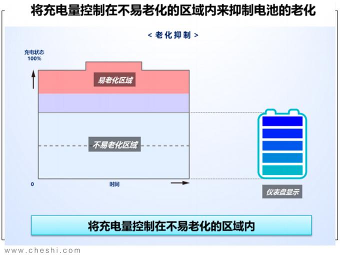 纯电动续航最重要 丰田的答案安全+高效+操控-图9
