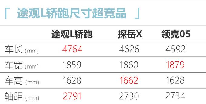 大众途观L轿跑曝光 尺寸大幅加长-预计24万起售-图5