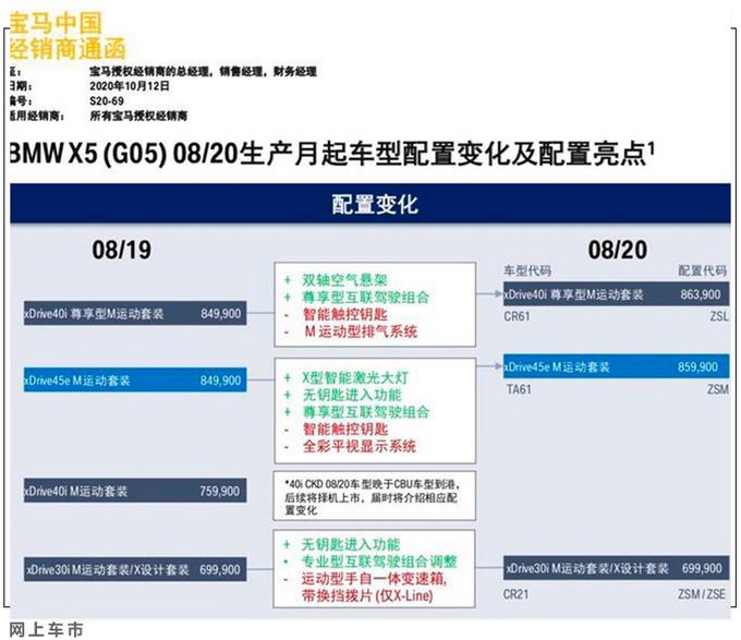 宝马新款X5家族售价曝光 69.9万起售 最高涨1.4万-图1