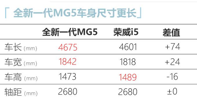 名爵全新MG5配置曝光 主打1.5L车型/13天后上市-图9