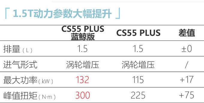 长安锐程CC/CS55 PLUS上市 XX万起售/换新1.5T-图9