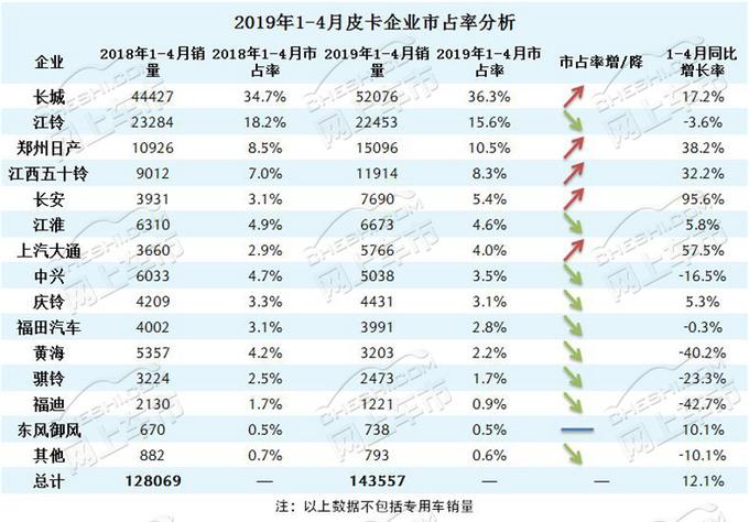 风骏市占率65长城皮卡4月终端销量分析-图4