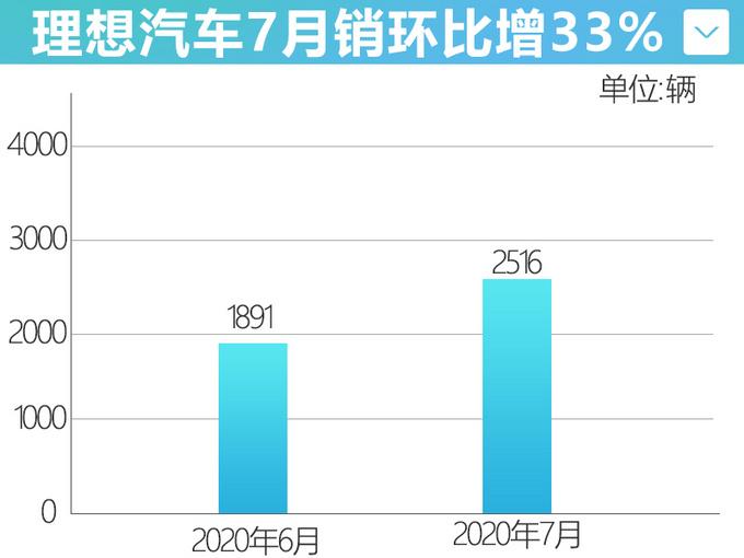 理想7月销量环比增33 全新大型SUV与宝马X7同级-图4