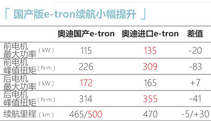 奥迪国产e-tron到店实拍 下月上市 或不到50万起售-图8