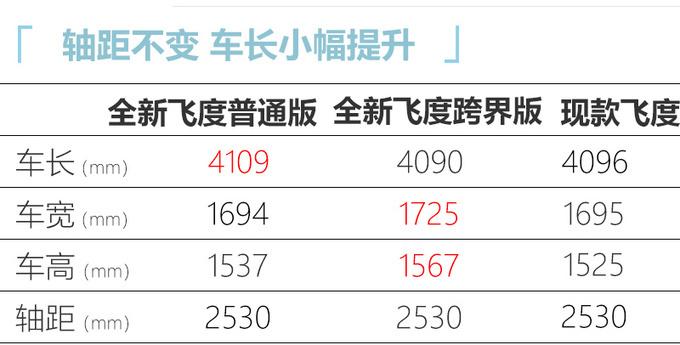 广汽本田全新飞度预售 XX-XX万元/下月上市-图9