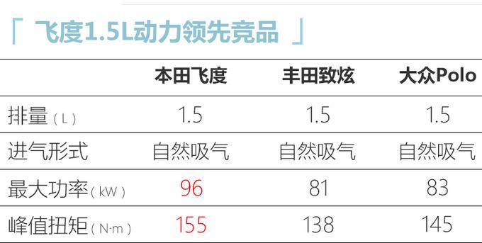 广汽本田全新飞度预售 XX-XX万元/下月上市-图11