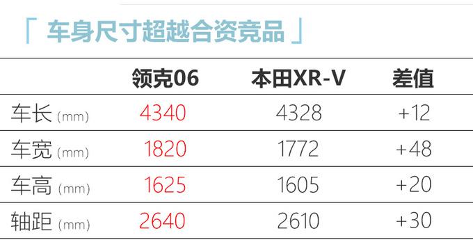 领克06最快8月上市  比本田XR-V大预计12万起-图3