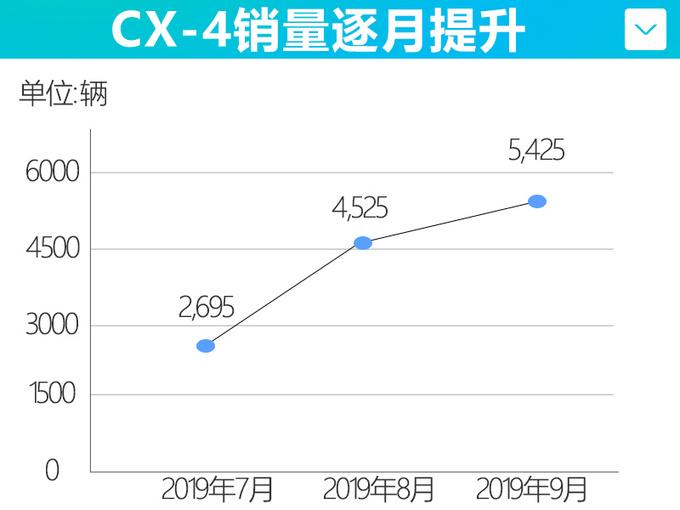 一汽马自达9月销量逆势涨16.8 新CX-4下月上市-图5