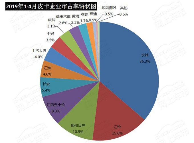 风骏市占率65长城皮卡4月终端销量分析-图3
