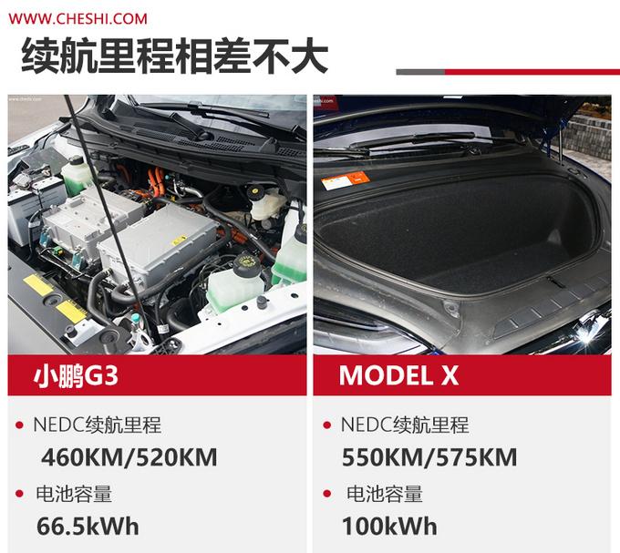 小鹏G3对比Model X更低的价格 更高的性价比-图6