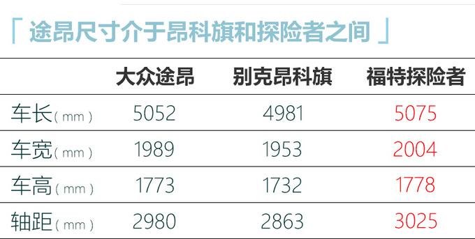 大众新款途昂外观大改尺寸再加长预计30万元起售-图2