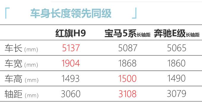红旗H9还未上市再曝新车 2.5T V6动力与3.0T相当-图5