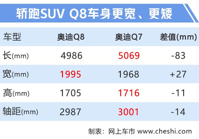 奥迪下半年再推8款新车 e-tron/A6旅行版领衔-图2