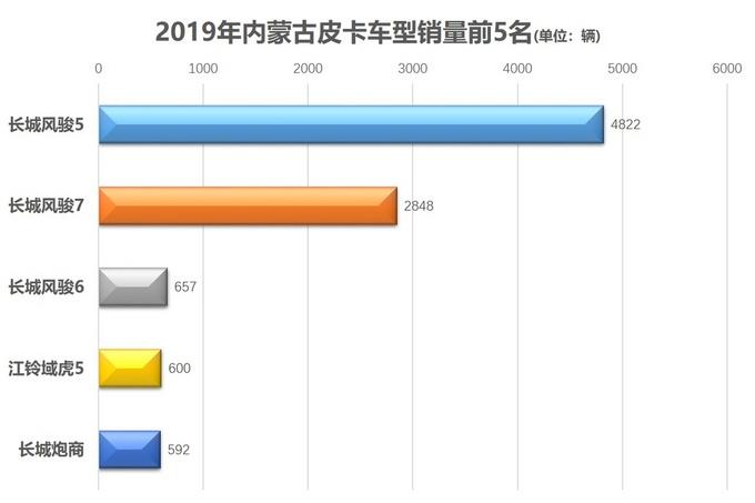 各地皮卡销量前5出炉31张图获悉消费者喜欢哪些车-图11