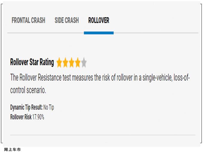 碰撞分数令人不安 全新奇骏副驾碰撞测试仅获两星