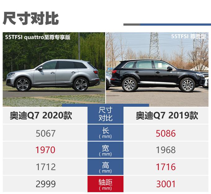 中期改款堪比换代奥迪Q7选新款还是买老款-图1