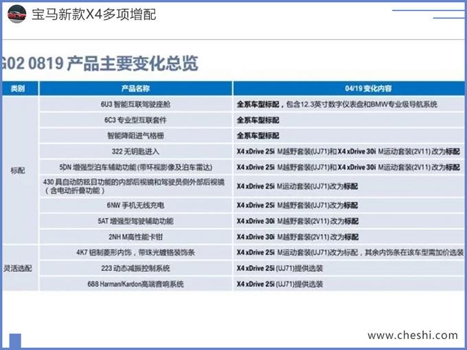 宝马新车X4曝光 2万元配置白送/最快下月上市-图2
