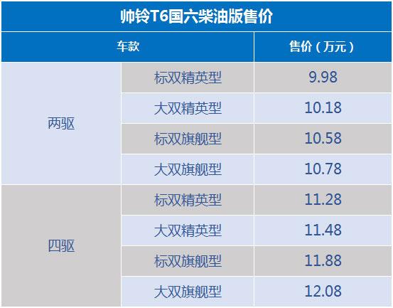 江淮帅铃T6柴油国六版上市 9.98—12.08万元-图2