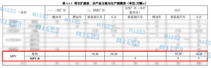 广汽丰田全新塞纳工厂图曝光 车长超5米-下半年发布-图5