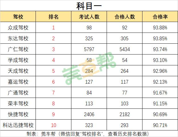 2019年3月东莞驾校考试合格率排名-图4