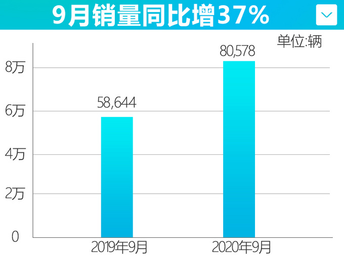 TNGA发力 一汽丰田9月销量破8万辆 大涨37.4-图4