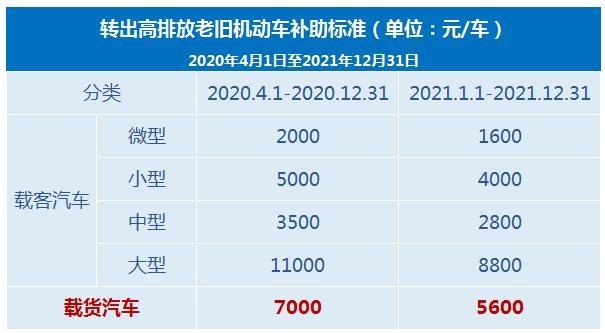 北京报废国三车政策 报废皮卡可享补助14000元-图2