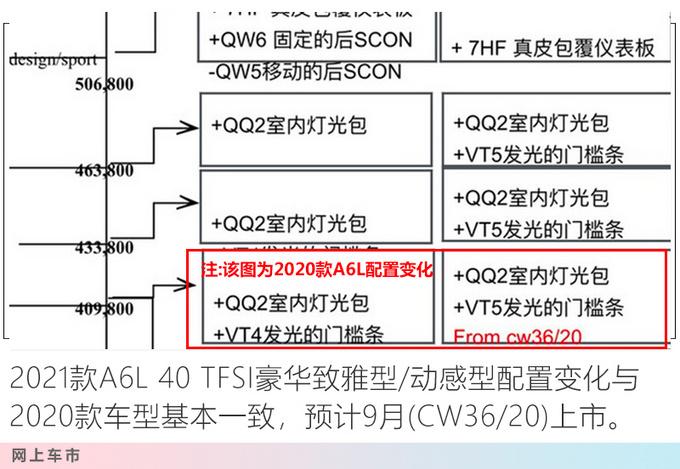 奥迪新款A6L配置曝光 全系大幅增配-售价或上调-图1