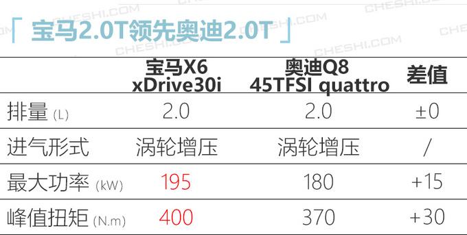 轿跑SUV领导者宝马全新X6上市 XX.XX万元起售-图5