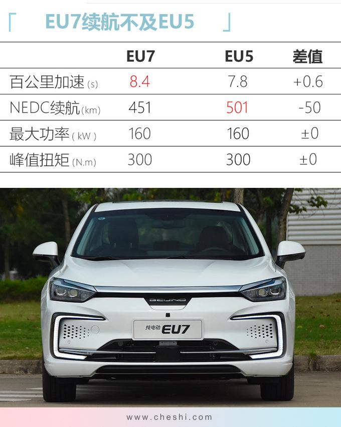 北汽新能源EU7线上开售 15.99万起/下月上市-图9
