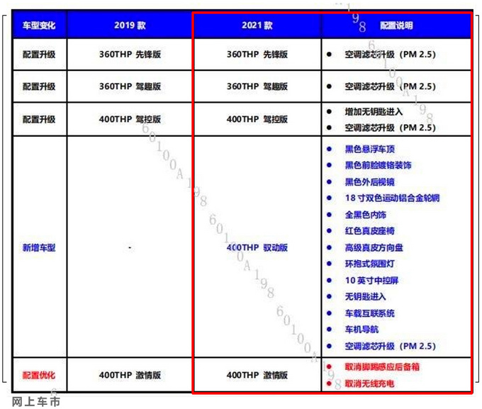 东风标致2021款508L曝光 顶配版减配 6天后发布-图4