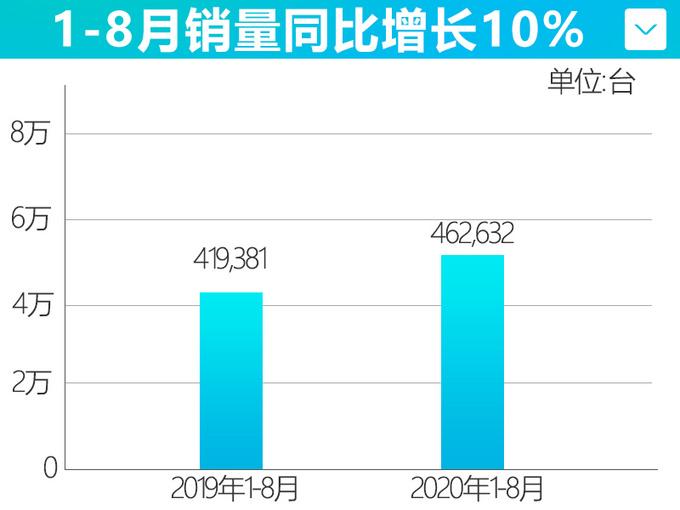 广汽丰田8月销量增长19 雷凌表现出色-再破2万辆-图4