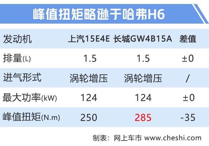 荣威新款RX5上市 配置升级全系国六9.98万起售-图10