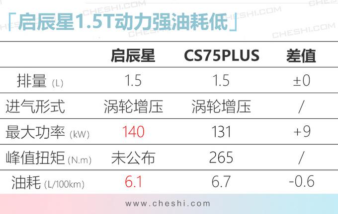 启辰星全新SUV最快3月底上市 比CS75PLUS还要大-图7