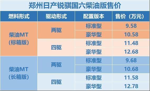 郑州日产锐骐国六柴油版正式上市9.58-12.78万元-图2