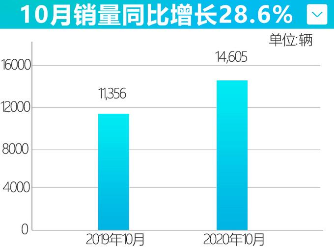 四连涨长安马自达10月销量超1.4万辆-增长28.6-图4