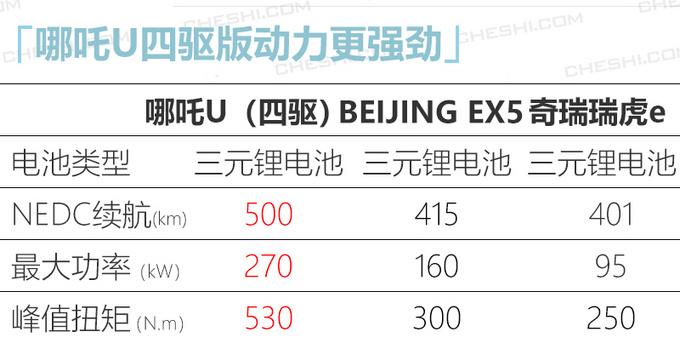 哪吒U量产版补贴后15万元起 即将广州车展发布-图5