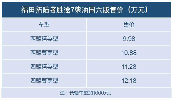 经济适用男的首选 10万元以内选这7款国六柴油皮卡-图10