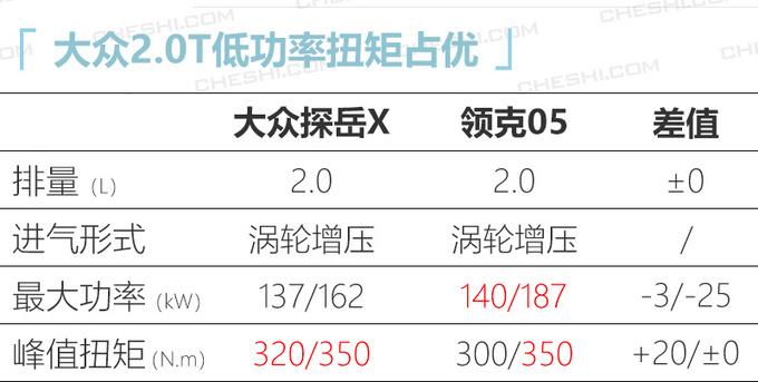 大众探岳轿跑版或21万元起售 尺寸比领克05更大-图1