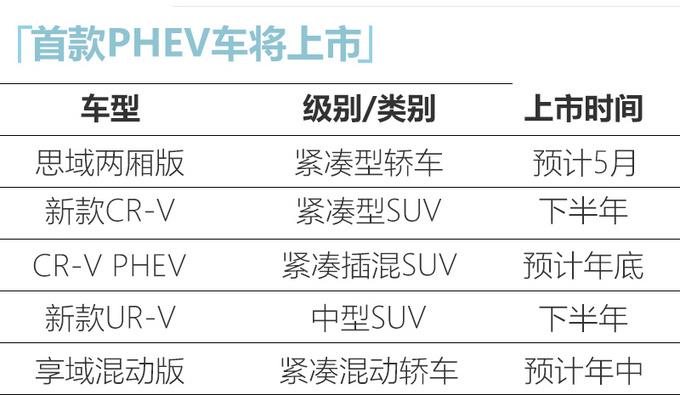 东风本田将推5款新车 思域两厢领衔/CR-V增插混版-图2