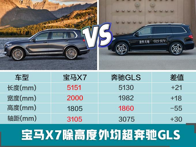宝马2019年将推出7款SUV全尺寸+高性能+轿跑-图3