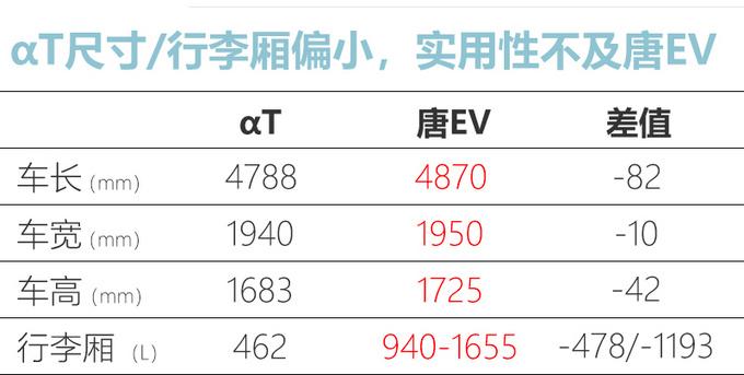 北汽纯电动SUV售价24.19万起动力/尺寸不及唐EV-图1