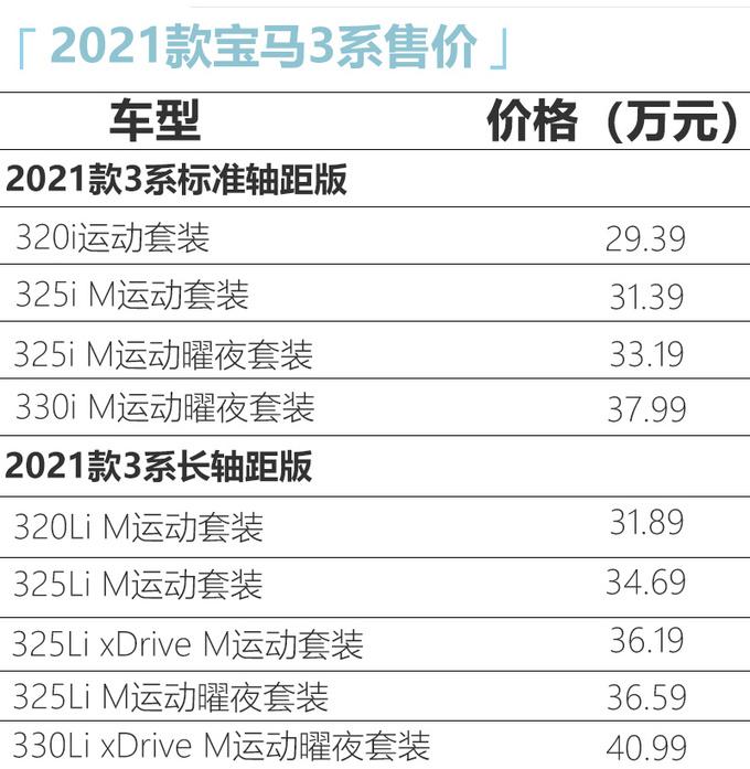 宝马2021款3系上市配置增加 325曜夜版上涨2000元-图4