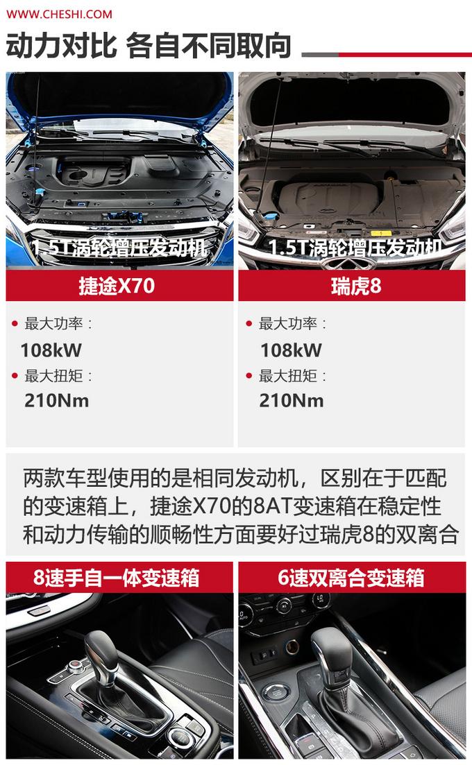 同门之争相同价位谁更值得买捷途X70对比瑞虎8-图13
