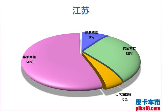 柴汽油皮卡市占率出炉 广西人最喜欢柴油四驱车-图13