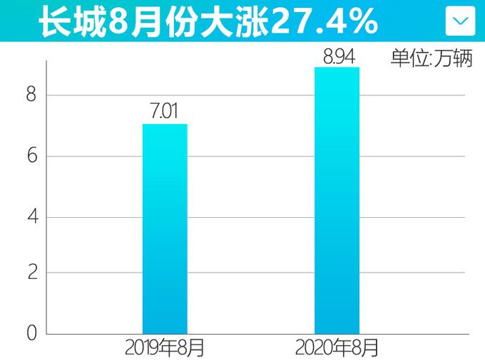 H6年内首增长长城8月销量涨27-年内再推5款新车-图1