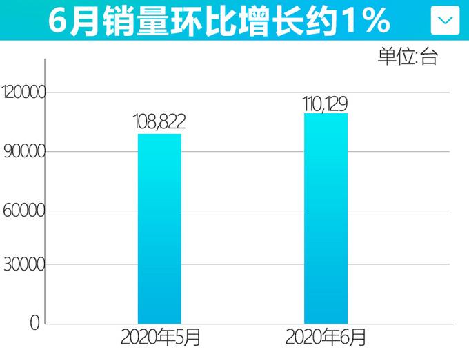吉利六月销量猛增21 领克再创新高-大涨53-图2