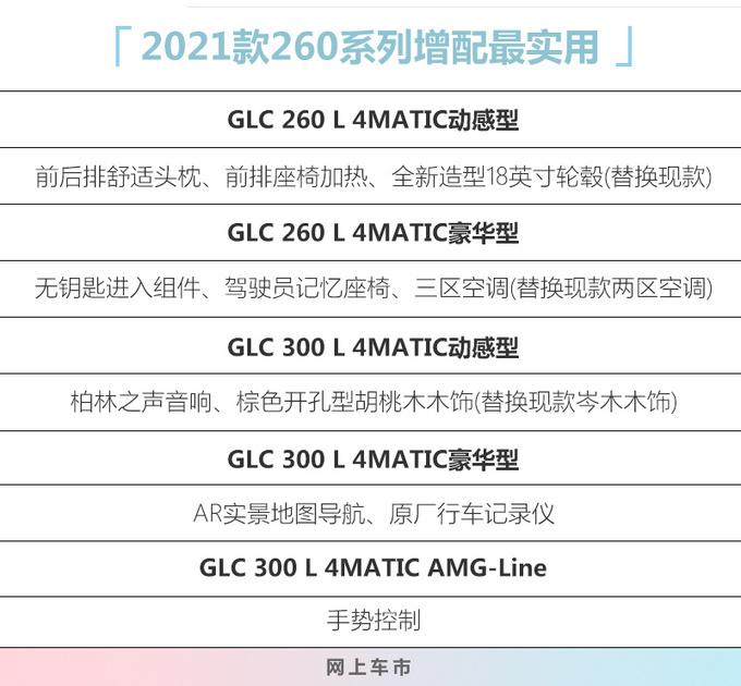 奔驰新款GLC售价曝光39.78万起售-最高涨七千-图2