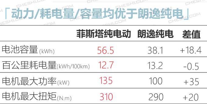 日韩系推5款纯电动车型 菲斯塔纯电17.38万起-图12